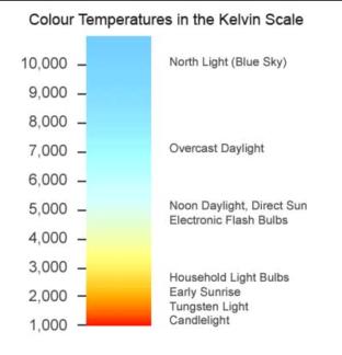 Kelvin Light Scale (Credit: Cinelight.com)